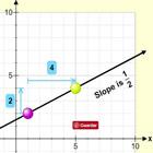 Equação da Linha. Inclinação