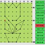 Multiplicações Combinadas e Coordenadas