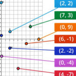 Representação de Coordenadas no plano cartesiano