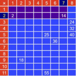 Quadro Multiplicador